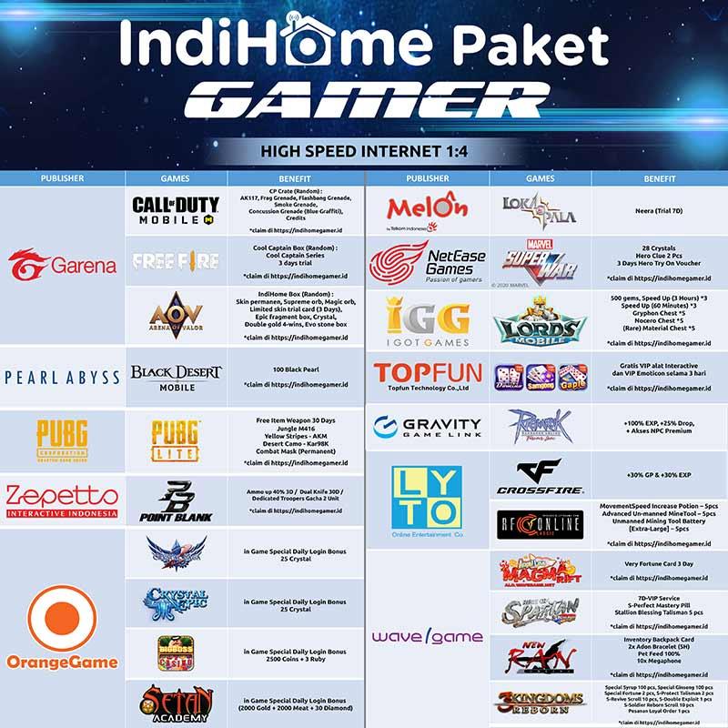Paket-Indihome-Gamer