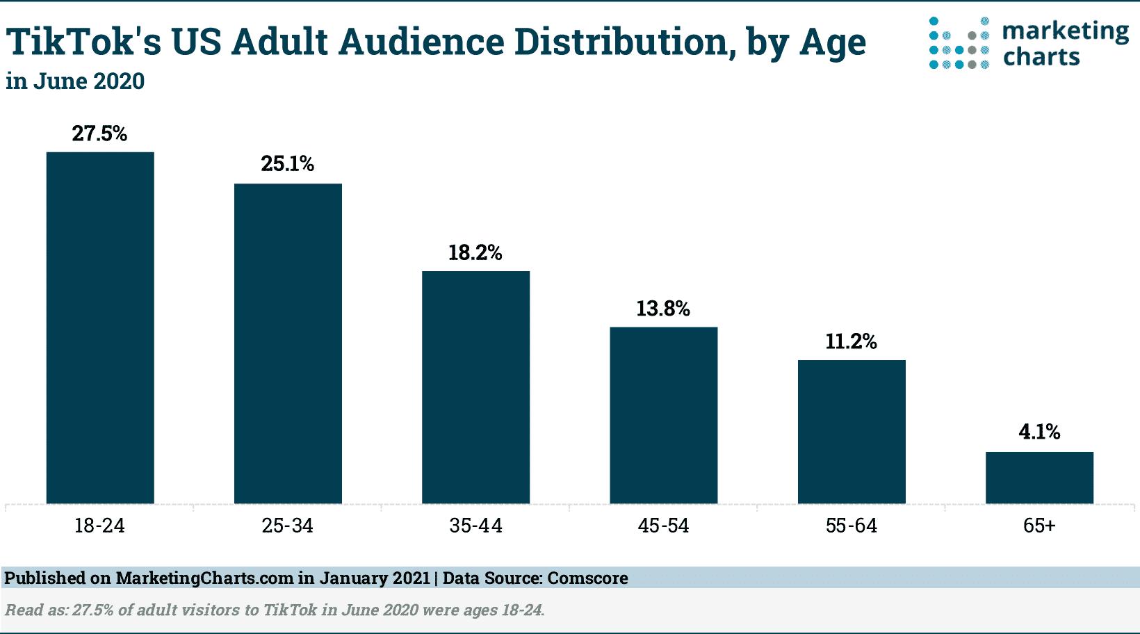 Melakukan-Riset-Audience